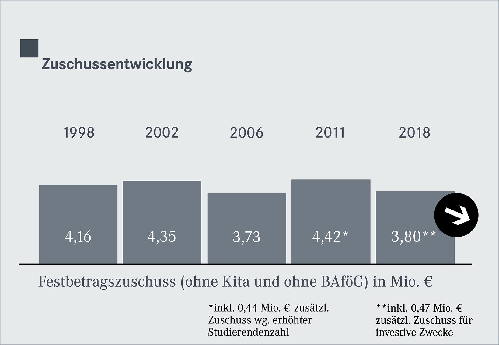 STW_Grafik_Zuschuss_1016