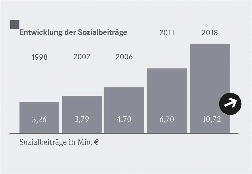 STW_Grafik_Sozialbeitraege_1016